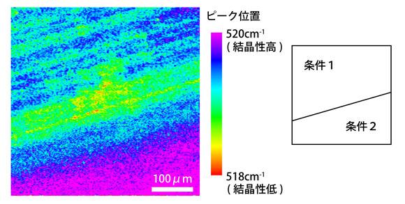 ポリシリコン(多結晶Si)薄膜の結晶性評価